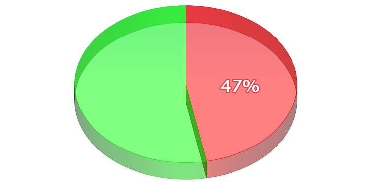 Creationist Pie Chart