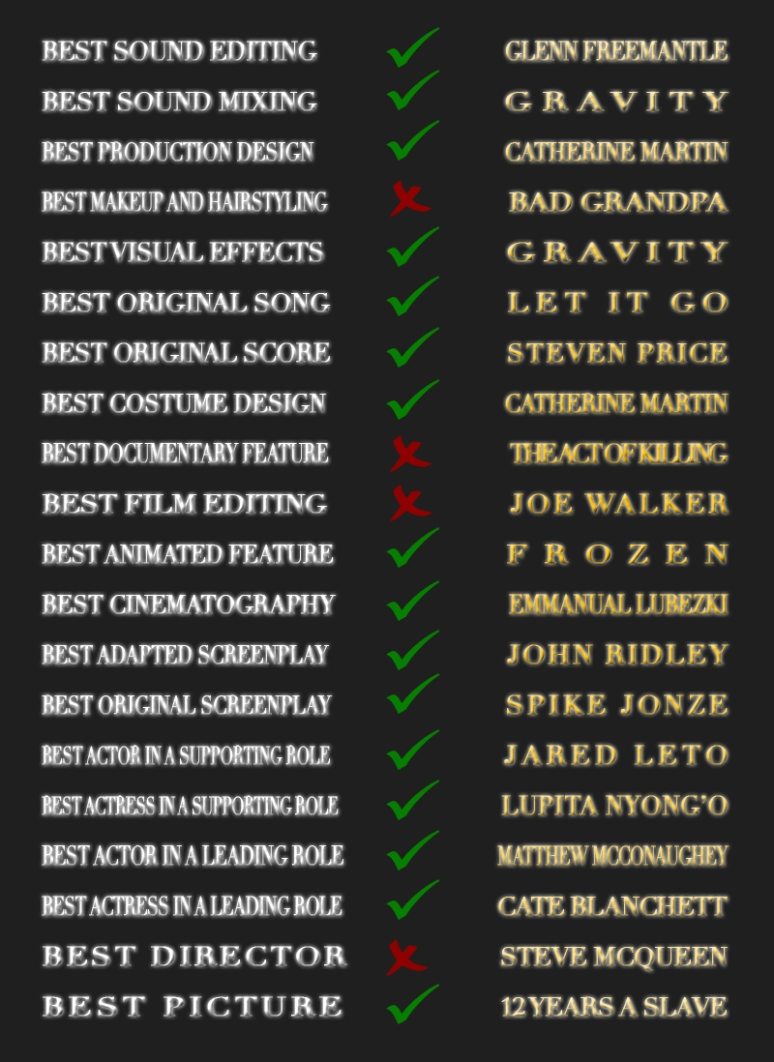 Oscar results